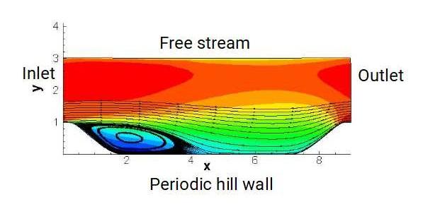 Periodic hill computational domain