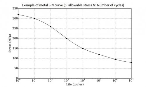 stress number of cycles graph for a metal